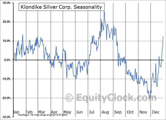 Klondike Silver Corp. (TSXV:KS.V) Seasonal Chart