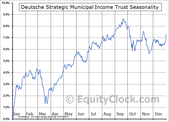 Deutsche Strategic Municipal Income Trust (NYSE:KSM) Seasonal Chart
