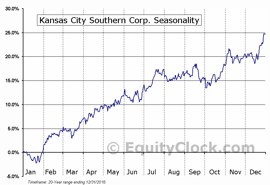 Kansas City Southern Corp. (NYSE:KSU) Seasonal Chart