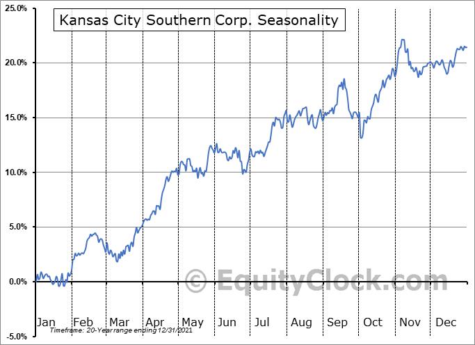 Kansas City Southern Corp. (NYSE:KSU) Seasonal Chart