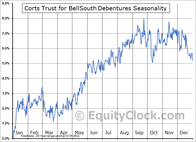 Corts Trust for BellSouth Debentures (OTCMKT:KTBA) Seasonal Chart