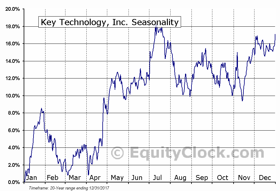 Key Technology, Inc. (NASD:KTEC) Seasonal Chart