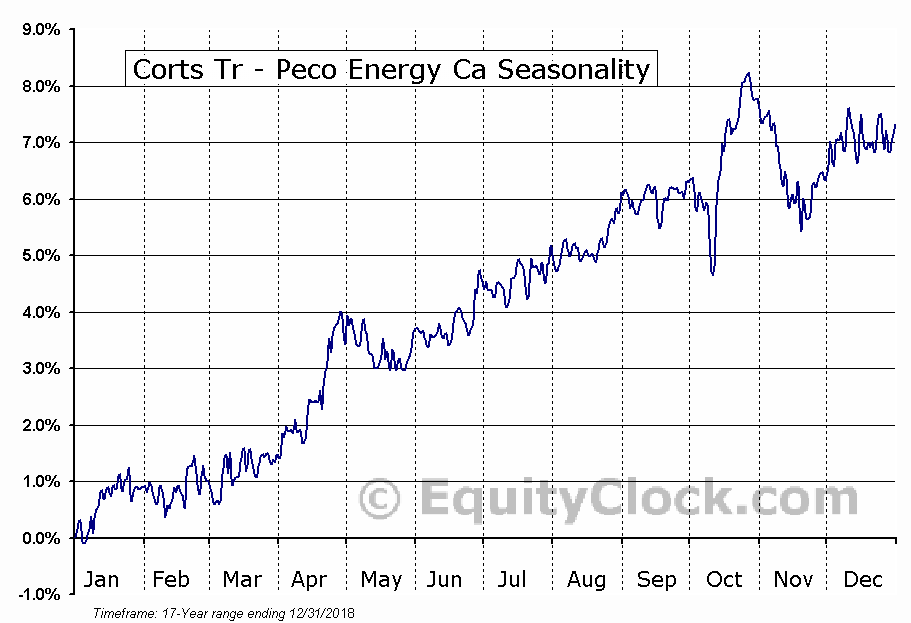 Corts Tr - Peco Energy Ca (NYSE:KTH) Seasonal Chart
