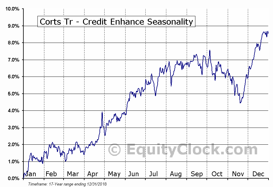 Corts Tr - Credit Enhance (NYSE:KTN) Seasonal Chart