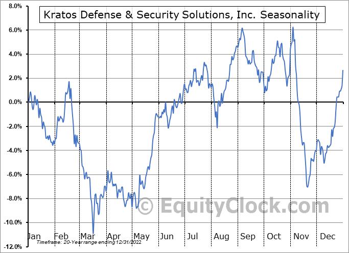 Kratos Defense & Security Solutions, Inc. (NASD:KTOS) Seasonal Chart