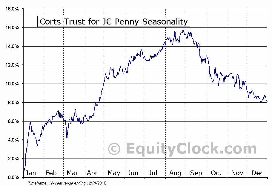 Corts Trust for JC Penny (NYSE:KTP) Seasonal Chart