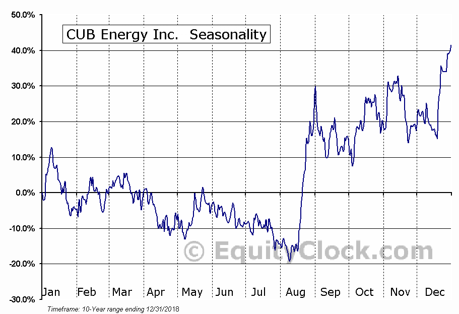 CUB Energy Inc. (TSXV:KUB) Seasonal Chart