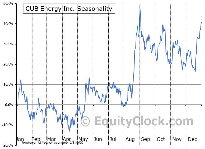 CUB Energy Inc. (TSXV:KUB.V) Seasonal Chart