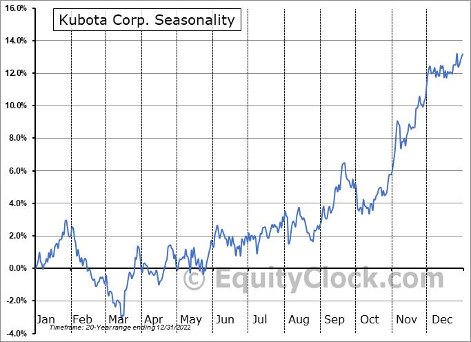 Kubota Corp. (OTCMKT:KUBTY) Seasonal Chart