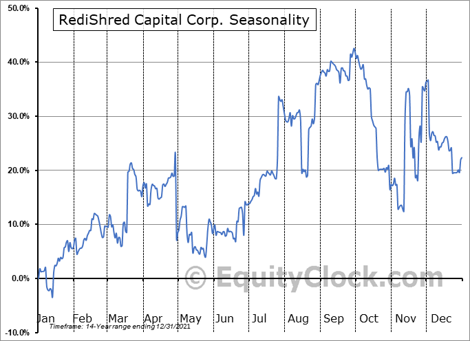 RediShred Capital Corp. (TSXV:KUT.V) Seasonal Chart