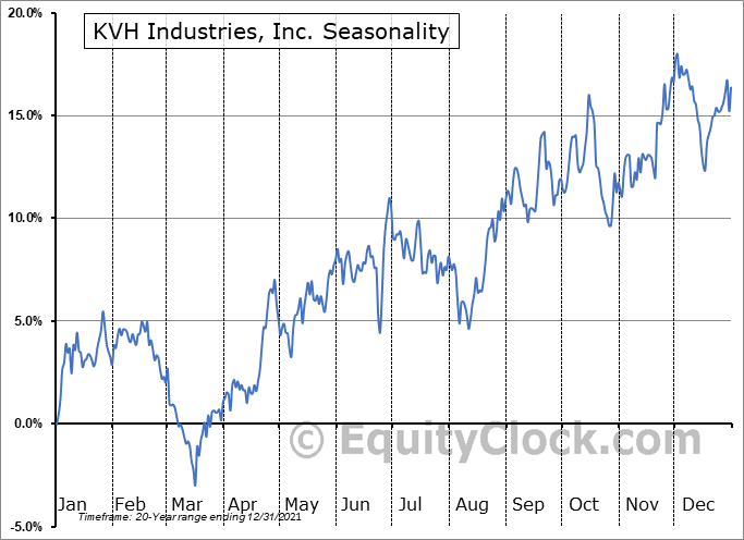 KVH Industries, Inc. (NASD:KVHI) Seasonal Chart