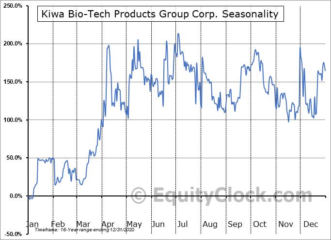 Kiwa Bio-Tech Products Group Corp. (OTCMKT:KWBT) Seasonal Chart