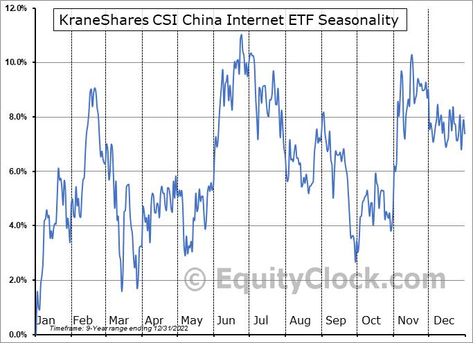 KraneShares CSI China Internet ETF (AMEX:KWEB) Seasonal Chart