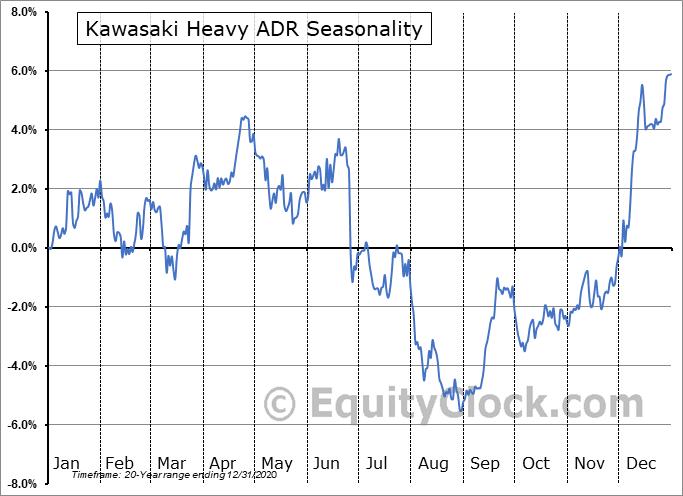 Kawasaki Heavy ADR (OTCMKT:KWHIY) Seasonal Chart