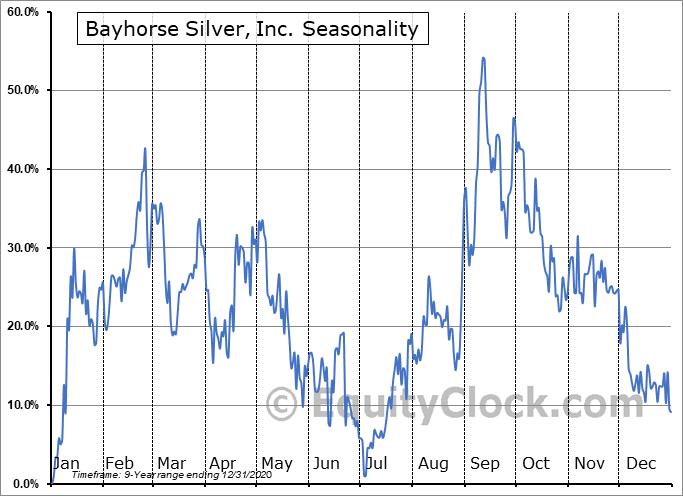 Bayhorse Silver, Inc. (OTCMKT:KXPLF) Seasonal Chart