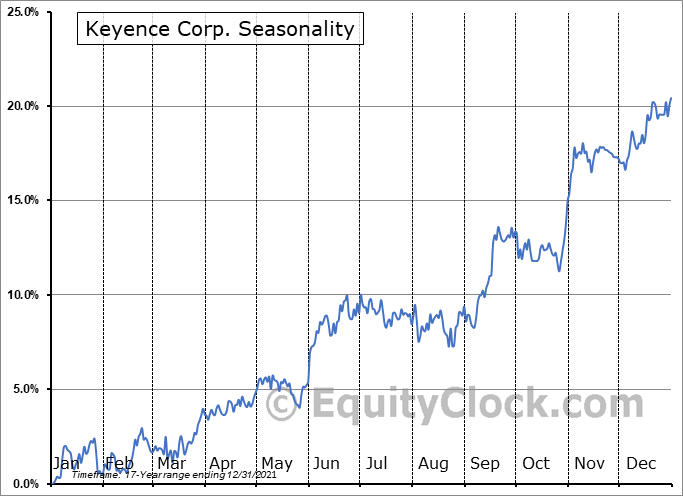 Keyence Corp. (OTCMKT:KYCCF) Seasonal Chart