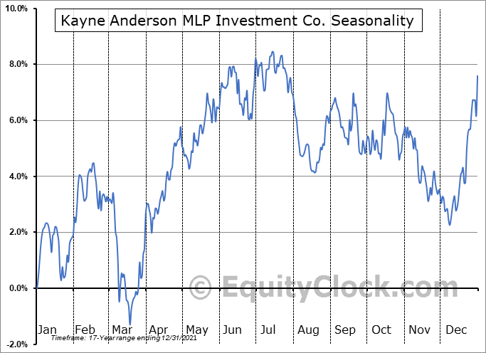 Kayne Anderson MLP Investment Co. (NYSE:KYN) Seasonal Chart