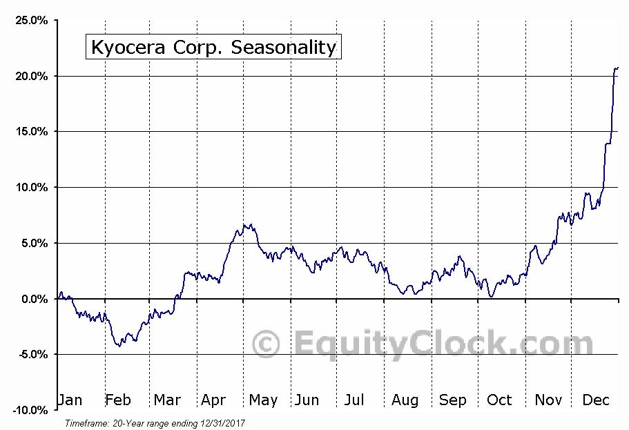 Kyocera Corp. (NYSE:KYO) Seasonal Chart