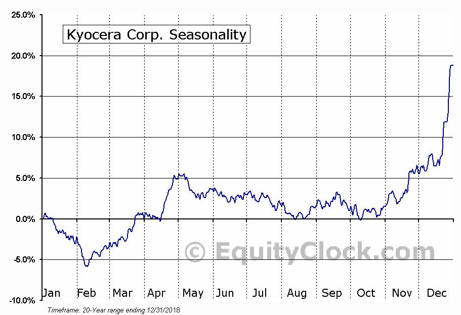 Kyocera Corp. (OTCMKT:KYOCY) Seasonal Chart
