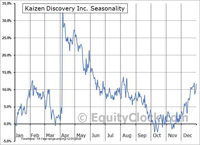 Kaizen Discovery Inc.  (TSXV:KZD.V) Seasonal Chart