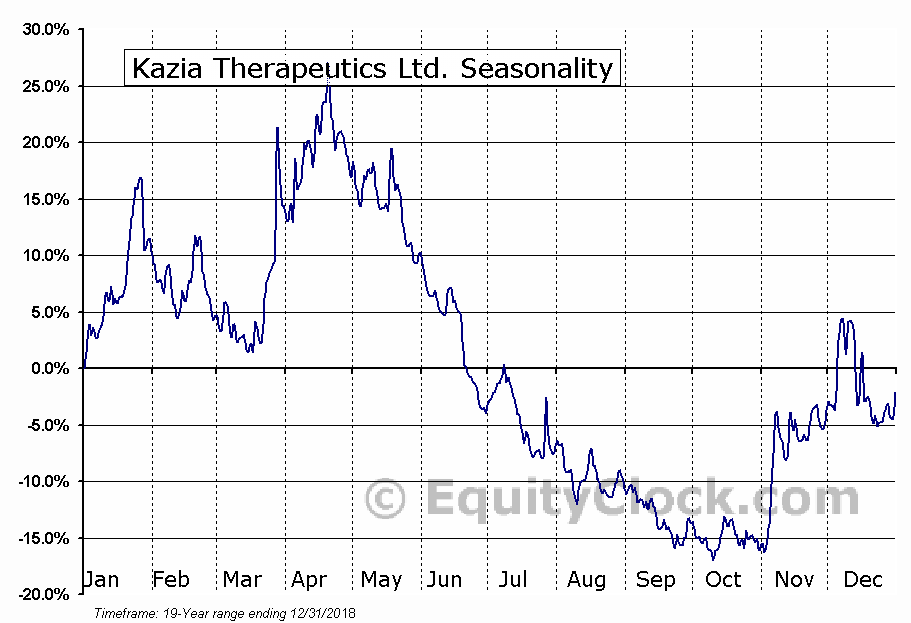 Kazia Therapeutics Ltd. (NASD:KZIA) Seasonal Chart