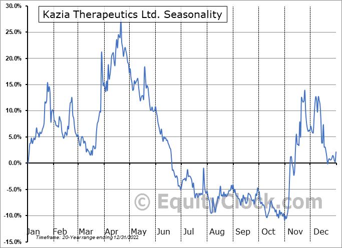 Kazia Therapeutics Ltd. (NASD:KZIA) Seasonal Chart