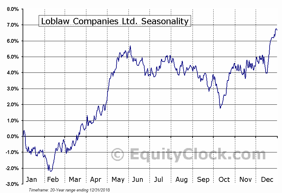 Loblaw Companies Ltd. (TSE:L.TO) Seasonal Chart