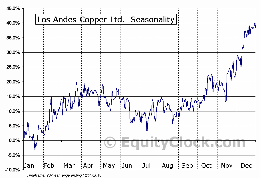 Los Andes Copper Ltd.  (TSXV:LA.V) Seasonal Chart