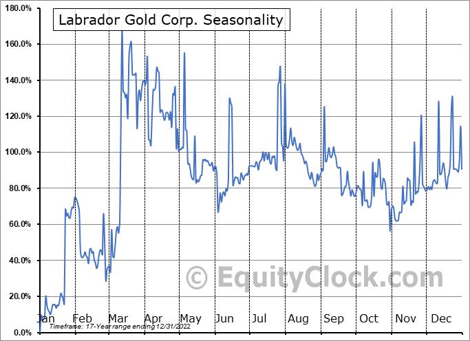 Labrador Gold Corp. (TSXV:LAB.V) Seasonal Chart