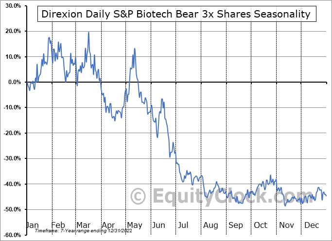 Direxion Daily S&P Biotech Bear 3x Shares (AMEX:LABD) Seasonal Chart