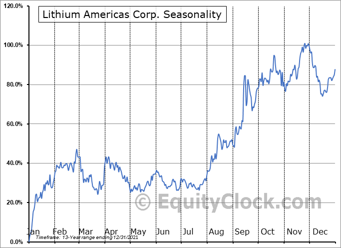 Lithium Americas Corp. (TSE:LAC.TO) Seasonal Chart