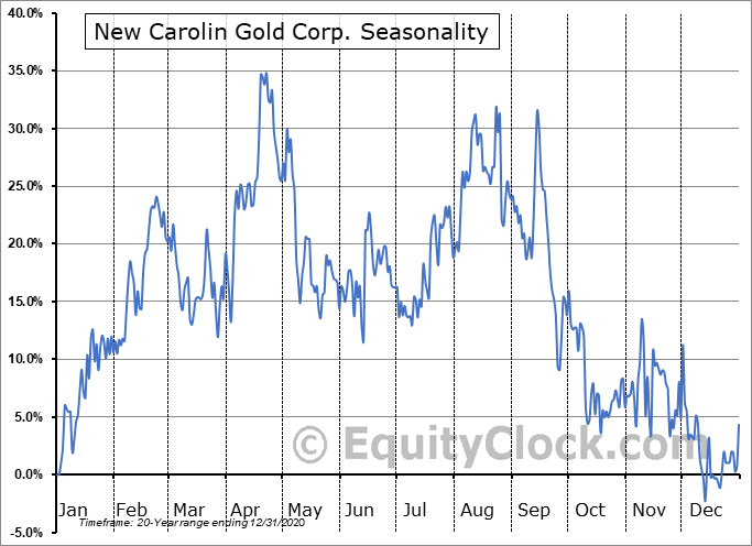 New Carolin Gold Corp. (TSXV:LAD.V) Seasonal Chart