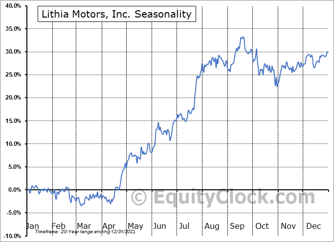 Lithia Motors, Inc. (NYSE:LAD) Seasonal Chart