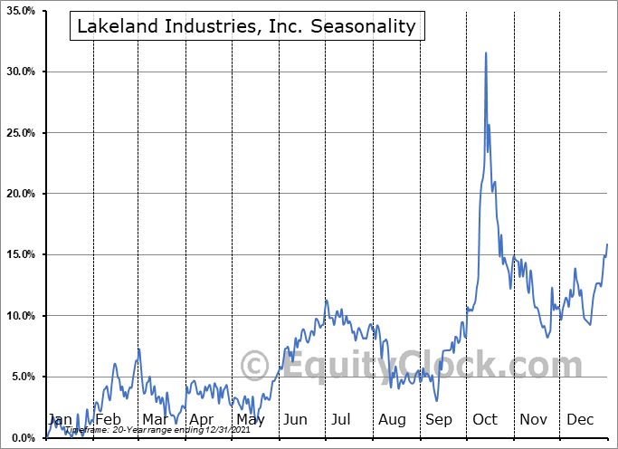 Lakeland Industries, Inc. (NASD:LAKE) Seasonal Chart
