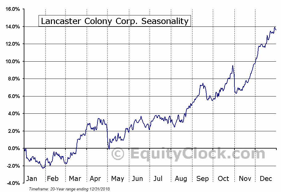 Lancaster Colony Corp. (NASD:LANC) Seasonal Chart
