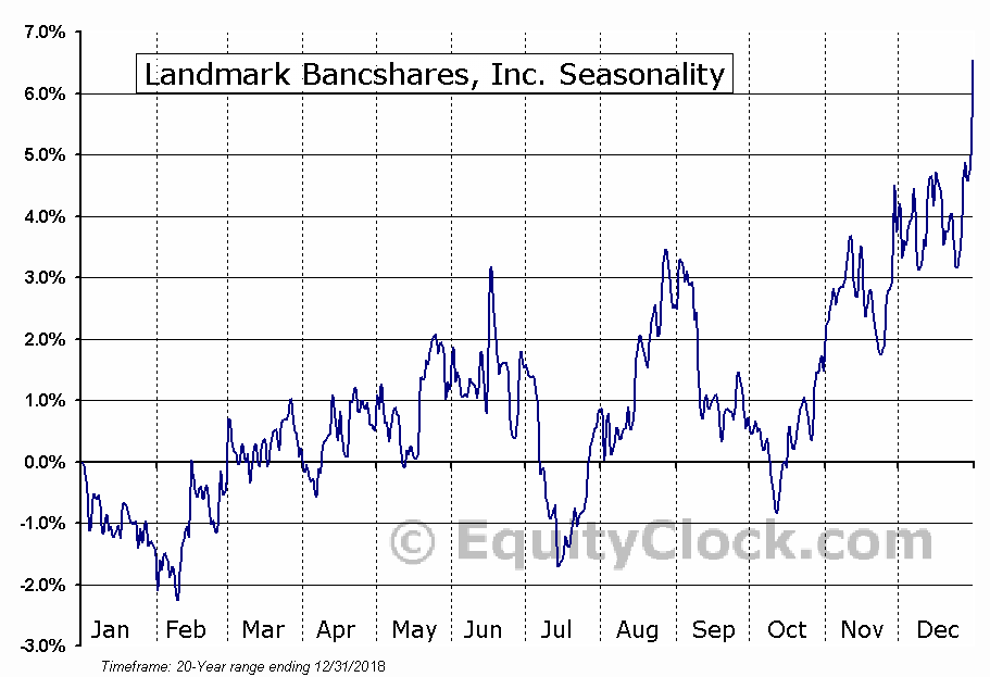 Landmark Bancshares, Inc. (NASD:LARK) Seasonal Chart
