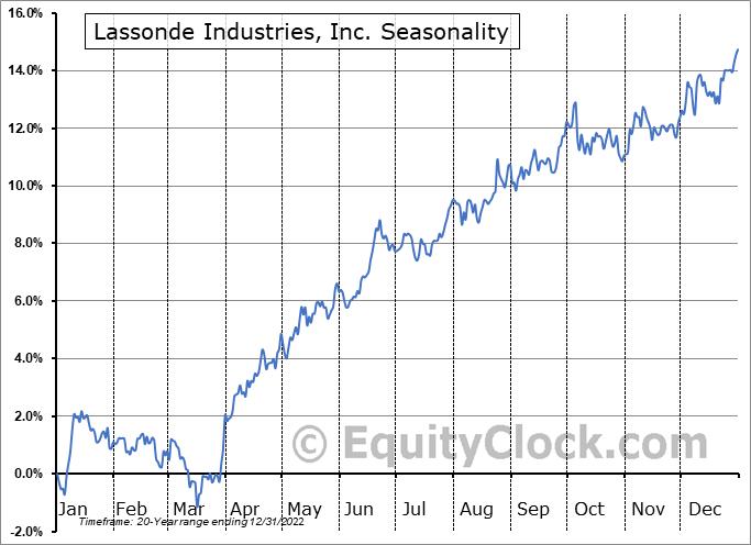 Lassonde Industries, Inc. (TSE:LAS/A.TO) Seasonal Chart
