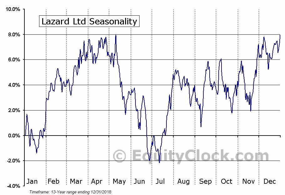 Lazard Ltd (NYSE:LAZ) Seasonal Chart