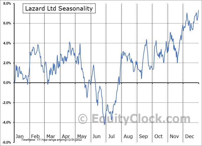 Lazard Ltd (NYSE:LAZ) Seasonal Chart