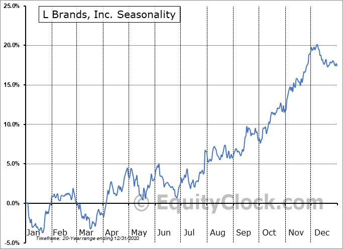 L Brands, Inc. (NYSE:LB) Seasonal Chart
