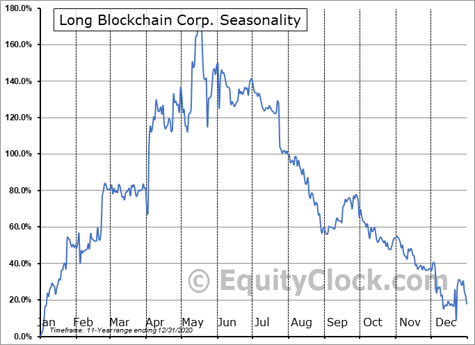 Long Blockchain Corp. (OTCMKT:LBCC) Seasonal Chart
