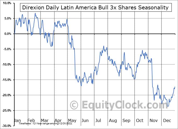 Direxion Daily Latin America Bull 3x Shares (NYSE:LBJ) Seasonal Chart
