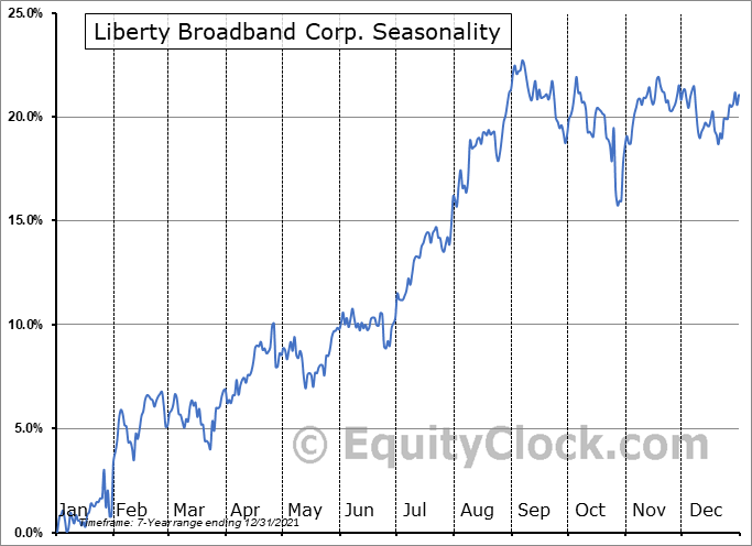 Liberty Broadband Corp. (NASD:LBRDA) Seasonal Chart