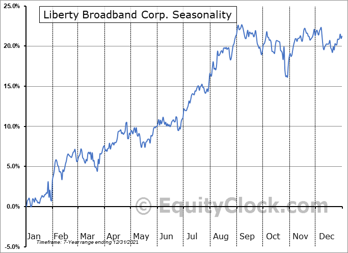 Liberty Broadband Corp. (NASD:LBRDK) Seasonal Chart