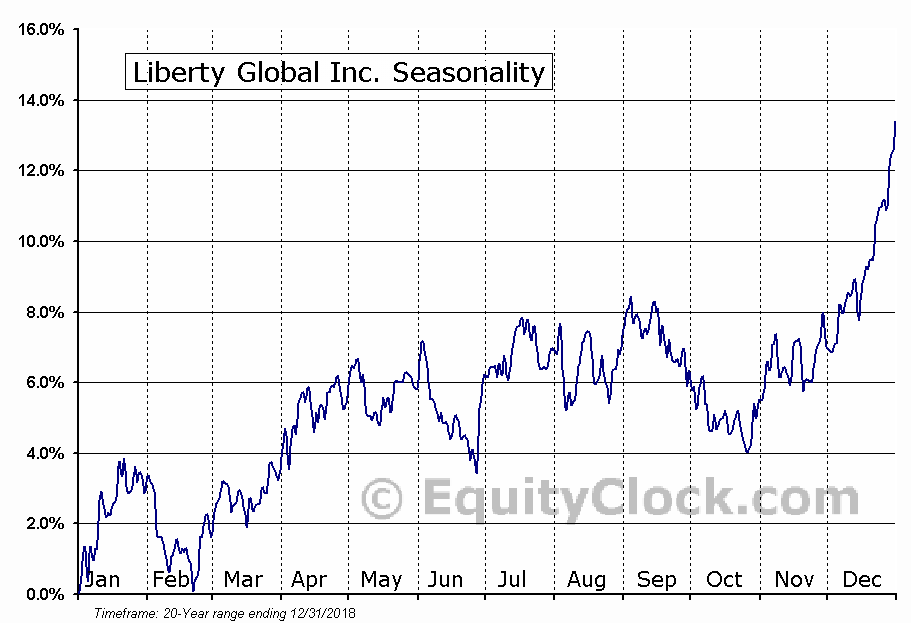 Liberty Global Inc. (NASD:LBTYA) Seasonal Chart