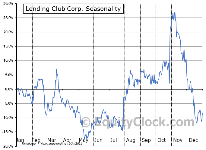 Lending Club Corp. (NYSE:LC) Seasonal Chart