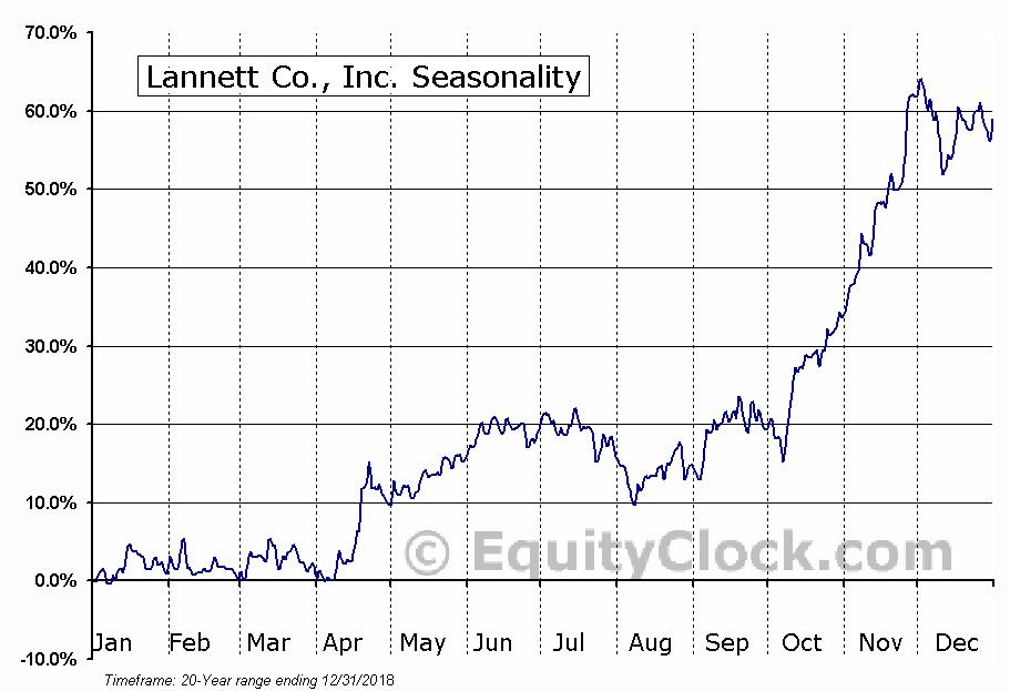 Lannett Co., Inc. (NYSE:LCI) Seasonal Chart