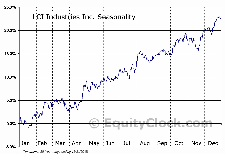 LCI Industries Inc. (NYSE:LCII) Seasonal Chart