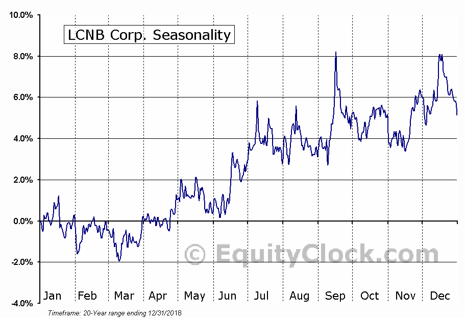 LCNB Corp. (NASD:LCNB) Seasonal Chart
