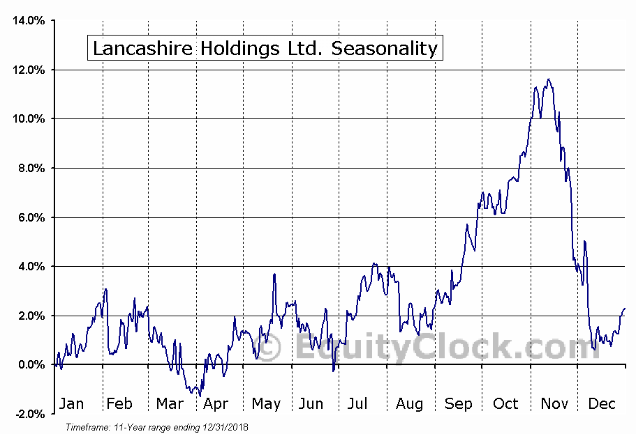 Lancashire Holdings Ltd. (OTCMKT:LCSHF) Seasonal Chart